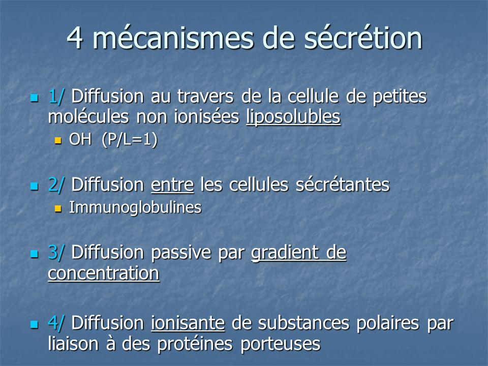 4 mécanismes de sécrétion 1/ Diffusion au travers de la cellule de petites molécules non ionisées liposolubles 1/ Diffusion au travers de la cellule de petites molécules non ionisées liposolubles OH (P/L=1) OH (P/L=1) 2/ Diffusion entre les cellules sécrétantes 2/ Diffusion entre les cellules sécrétantes Immunoglobulines Immunoglobulines 3/ Diffusion passive par gradient de concentration 3/ Diffusion passive par gradient de concentration 4/ Diffusion ionisante de substances polaires par liaison à des protéines porteuses 4/ Diffusion ionisante de substances polaires par liaison à des protéines porteuses