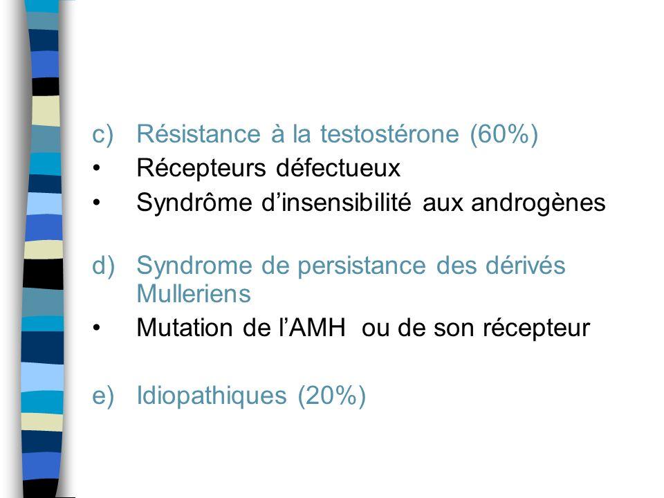 c)Résistance à la testostérone (60%) Récepteurs défectueux Syndrôme dinsensibilité aux androgènes d)Syndrome de persistance des dérivés Mulleriens Mut