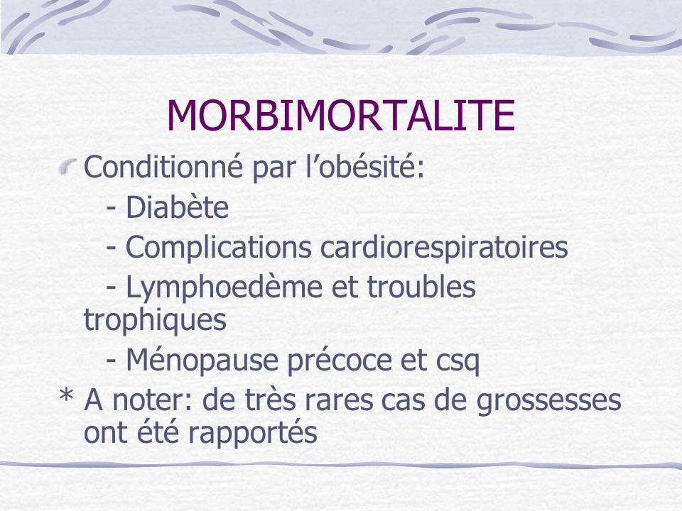 MORBIMORTALITE Conditionné par lobésité: - Diabète - Complications cardiorespiratoires - Lymphoedème et troubles trophiques - Ménopause précoce et csq