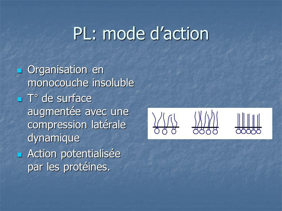 PL: mode daction Organisation en monocouche insoluble Organisation en monocouche insoluble T° de surface augmentée avec une compression latérale dynam