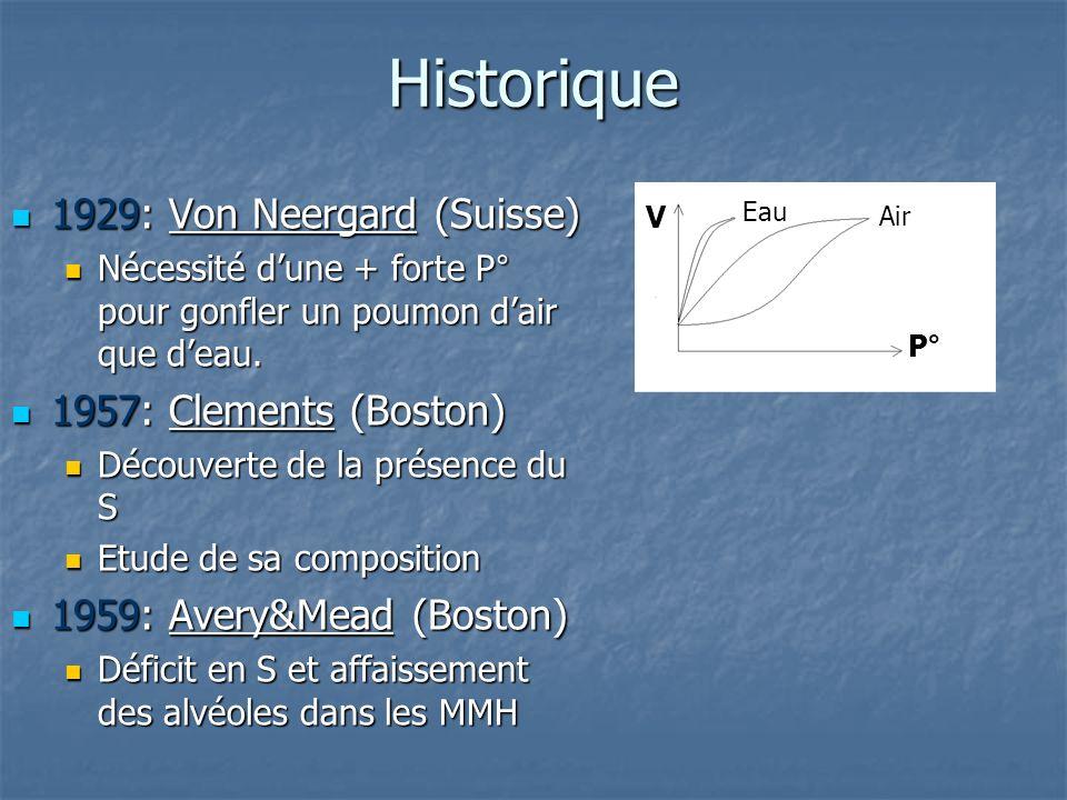 Historique 1929: Von Neergard (Suisse) 1929: Von Neergard (Suisse) Nécessité dune + forte P° pour gonfler un poumon dair que deau. Nécessité dune + fo