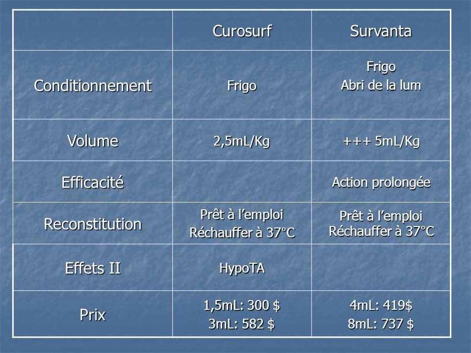 CurosurfSurvanta ConditionnementFrigoFrigo Abri de la lum Volume2,5mL/Kg +++ 5mL/Kg Efficacité Action prolongée Reconstitution Prêt à lemploi Réchauff