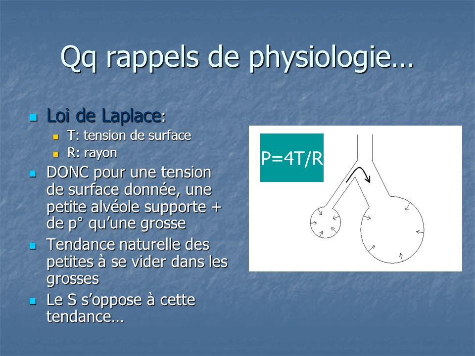 Qq rappels de physiologie… Loi de Laplace : Loi de Laplace : T: tension de surface T: tension de surface R: rayon R: rayon DONC pour une tension de su
