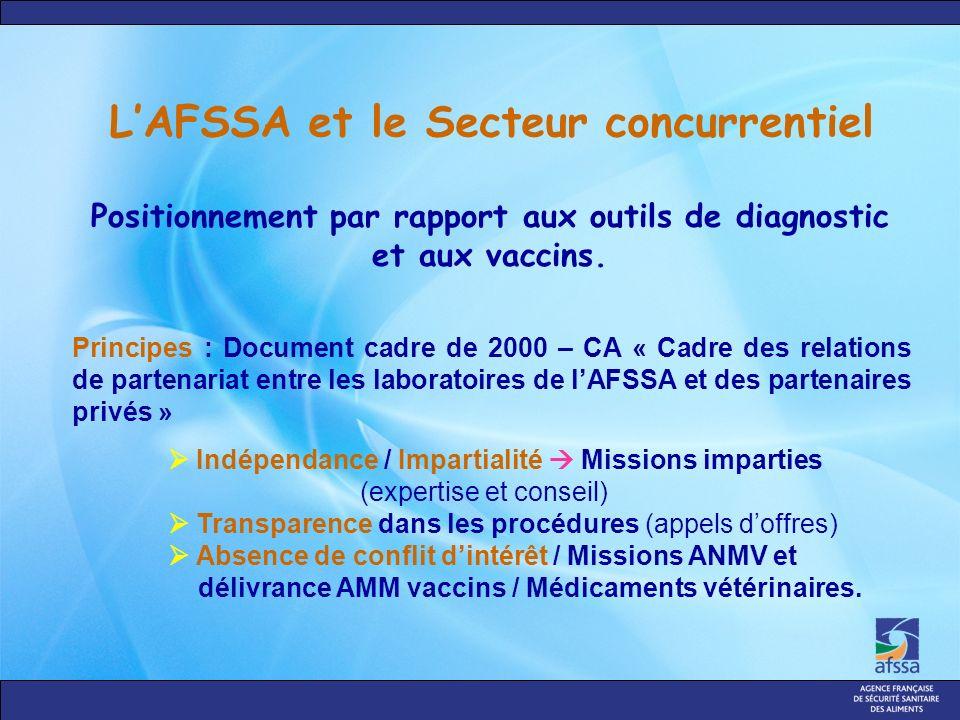 LAFSSA et le Secteur concurrentiel Principes : Document cadre de 2000 – CA « Cadre des relations de partenariat entre les laboratoires de lAFSSA et des partenaires privés » Indépendance / Impartialité Missions imparties (expertise et conseil) Transparence dans les procédures (appels doffres) Absence de conflit dintérêt / Missions ANMV et délivrance AMM vaccins / Médicaments vétérinaires.
