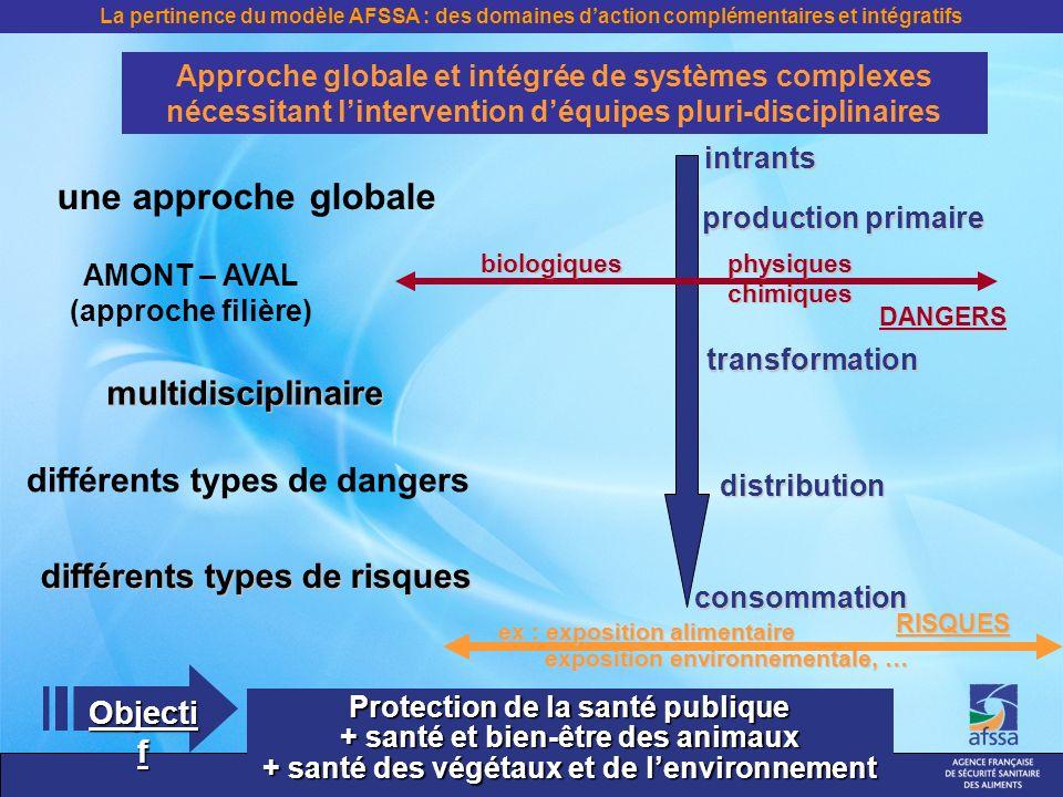 La pertinence du modèle AFSSA : des domaines daction complémentaires et intégratifs Objecti f Protection de la santé publique + santé et bien-être des