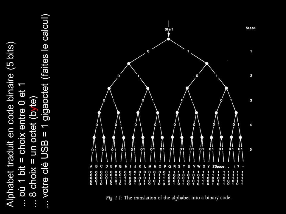 9 Alphabet traduit en code binaire (5 bits)... où 1 bit = choix entre 0 et 1... 8 choix = un octet (byte)... votre clé USB = 1 gigaoctet (faites le ca