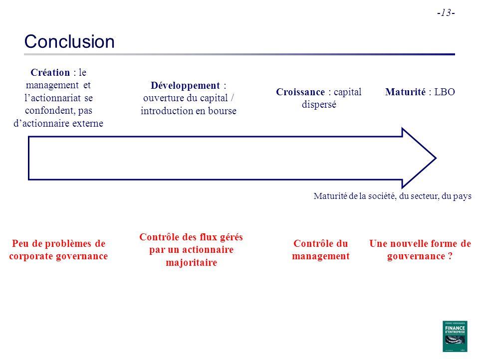 -13- Conclusion Maturité de la société, du secteur, du pays Création : le management et lactionnariat se confondent, pas dactionnaire externe Développ