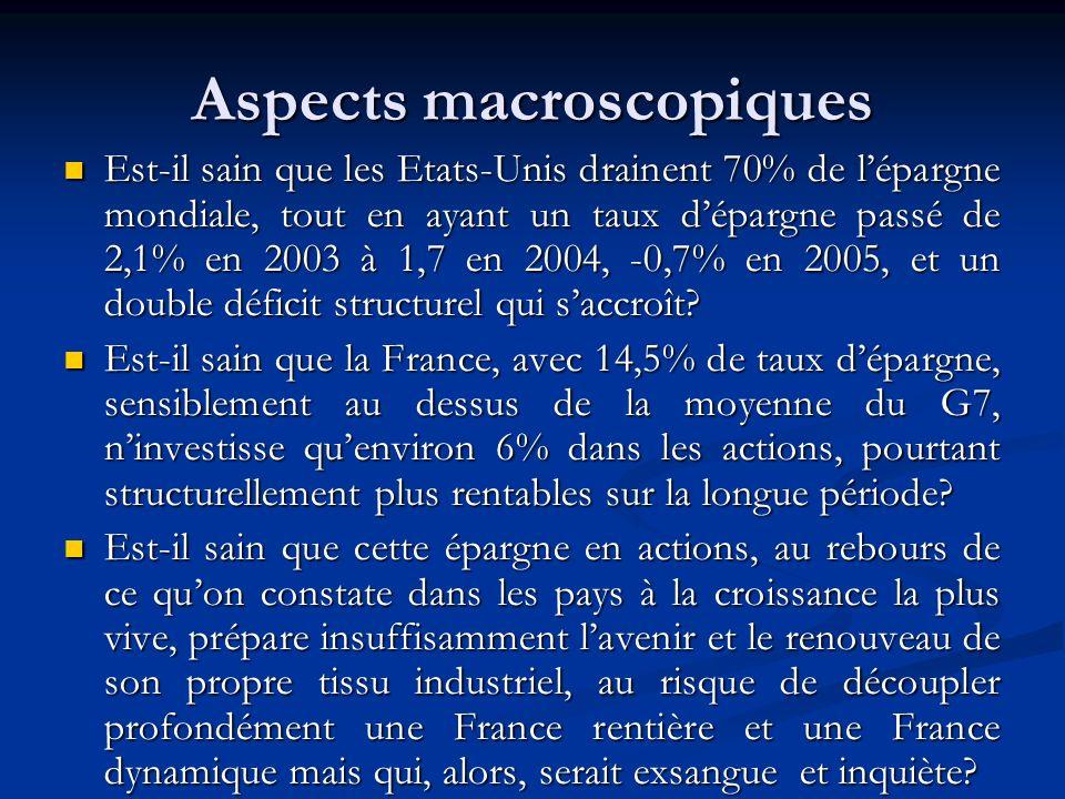 Aspects macroscopiques Est-il sain que les Etats-Unis drainent 70% de lépargne mondiale, tout en ayant un taux dépargne passé de 2,1% en 2003 à 1,7 en 2004, -0,7% en 2005, et un double déficit structurel qui saccroît.