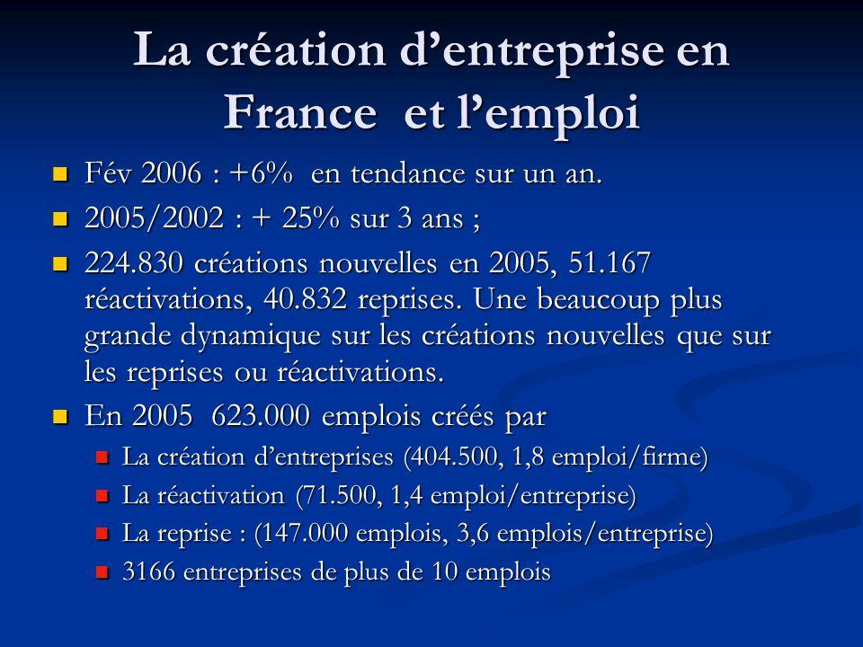 La création dentreprise en France et lemploi Fév 2006 : +6% en tendance sur un an.