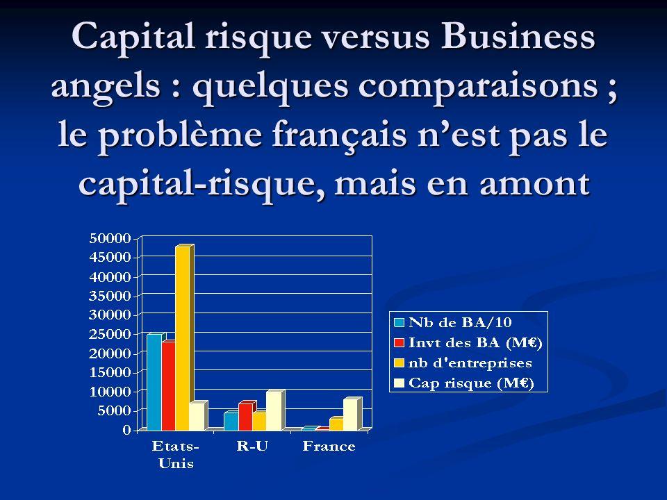UK/F : à taille comparable, deux modèles En 2004, en France, 4000 BA (12 fois moins quau Royaume Uni) ont investi 280M (25 fois moins quau Royaume Uni) alors que les montants en venture capital étaient comparables.