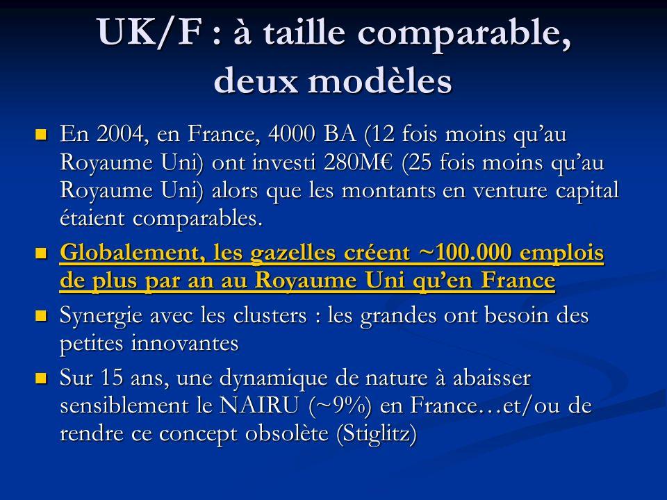 Cependant, une dynamique positive à lœuvre en France (1) 1) En termes denvironnement 2003 : mesures JEI, favorables à linvestissement innovant dans les jeunes entreprises.