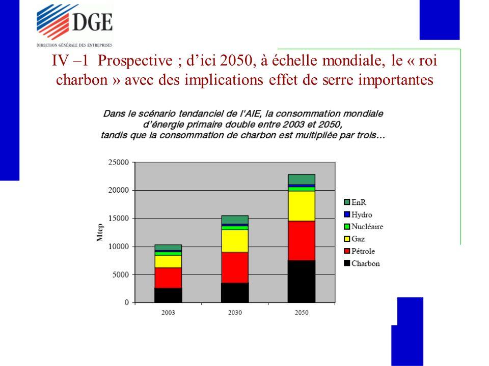 IV –1 Prospective ; dici 2050, à échelle mondiale, le « roi charbon » avec des implications effet de serre importantes