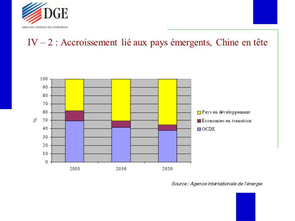 IV – 2 : Accroissement lié aux pays émergents, Chine en tête