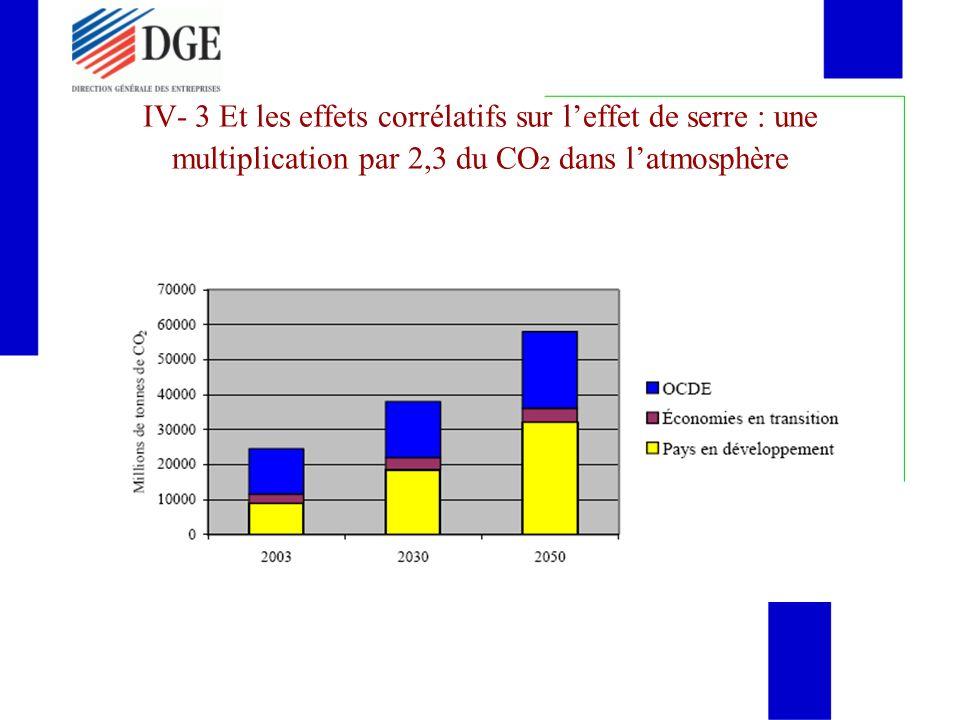 IV- 3 Et les effets corrélatifs sur leffet de serre : une multiplication par 2,3 du CO ² dans latmosphère