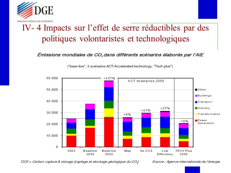 IV- 4 Impacts sur leffet de serre réductibles par des politiques volontaristes et technologiques