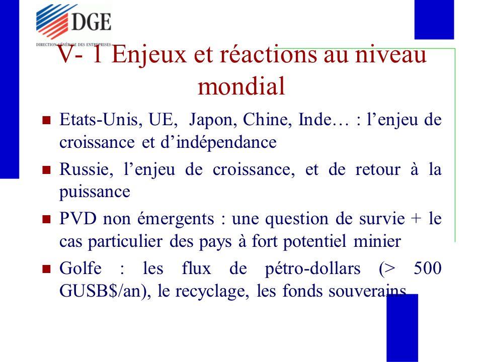 V- 1 Enjeux et réactions au niveau mondial Etats-Unis, UE, Japon, Chine, Inde… : lenjeu de croissance et dindépendance Russie, lenjeu de croissance, e