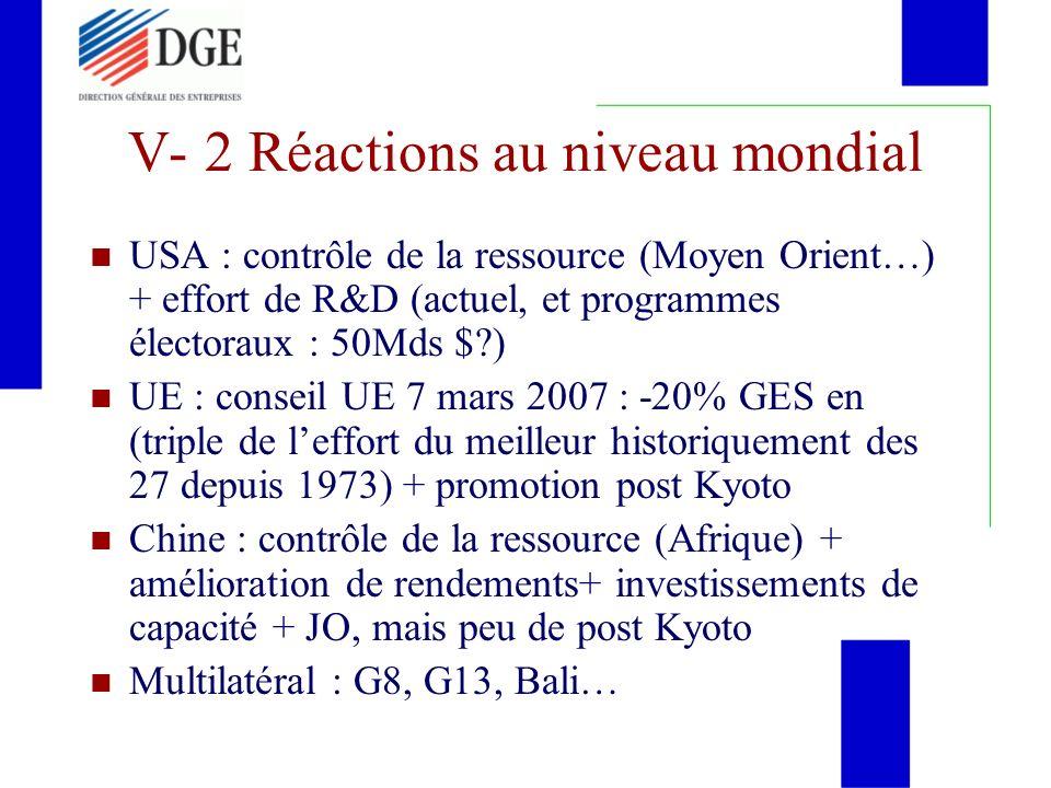 V- 2 Réactions au niveau mondial USA : contrôle de la ressource (Moyen Orient…) + effort de R&D (actuel, et programmes électoraux : 50Mds $?) UE : con