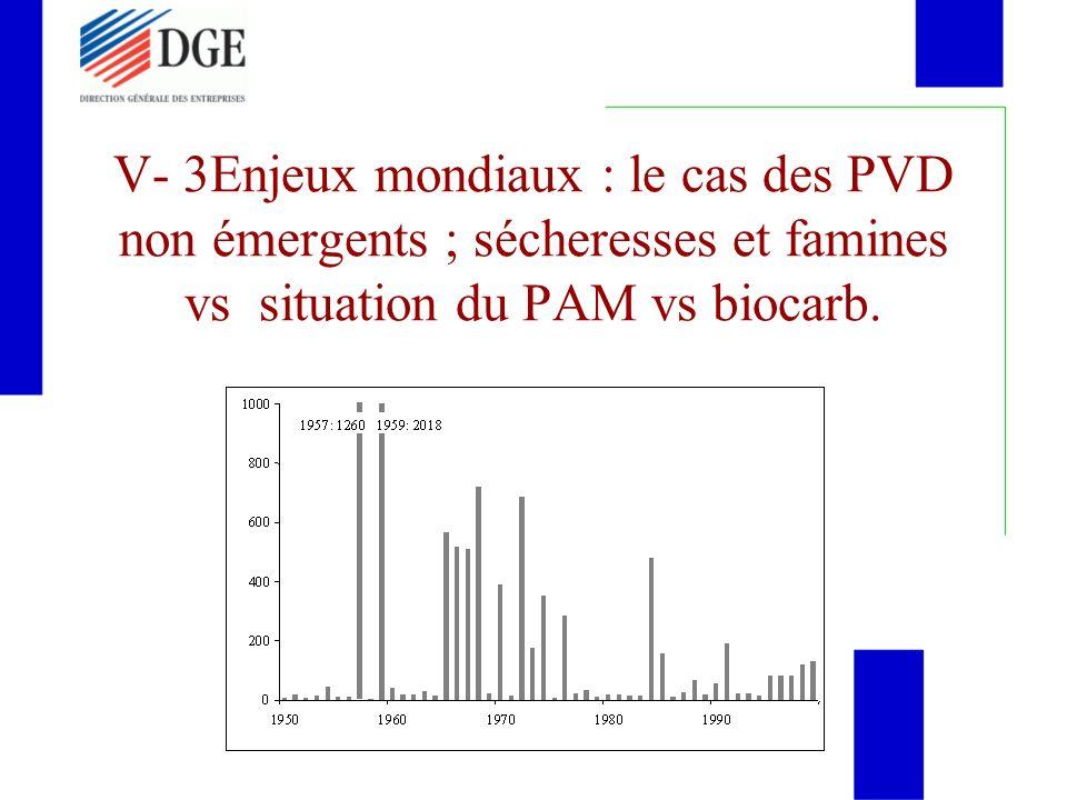 V- 3Enjeux mondiaux : le cas des PVD non émergents ; sécheresses et famines vs situation du PAM vs biocarb.