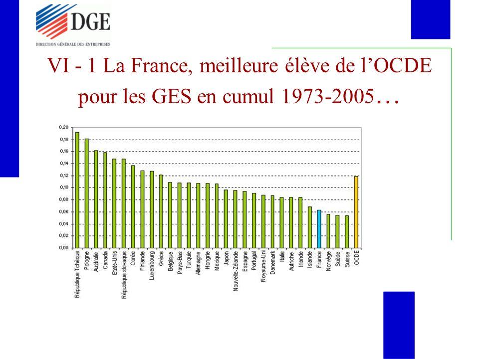 VI - 1 La France, meilleure élève de lOCDE pour les GES en cumul 1973-2005 …