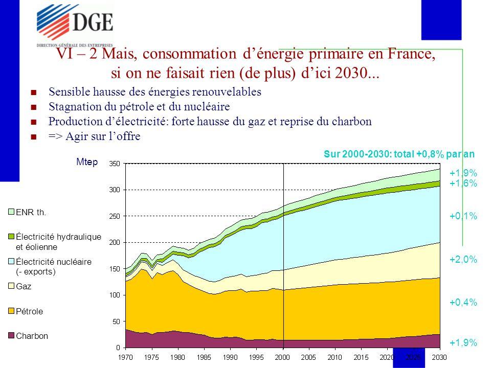 VI – 2 Mais, consommation dénergie primaire en France, si on ne faisait rien (de plus) dici 2030... Mtep Sensible hausse des énergies renouvelables St