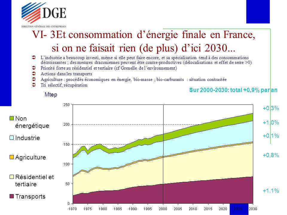 VI- 3Et consommation dénergie finale en France, si on ne faisait rien (de plus) dici 2030... Mtep Lindustrie a beaucoup investi, même si elle peut fai