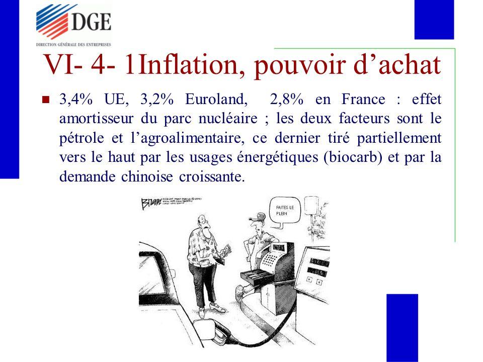 VI- 4- 1Inflation, pouvoir dachat 3,4% UE, 3,2% Euroland, 2,8% en France : effet amortisseur du parc nucléaire ; les deux facteurs sont le pétrole et