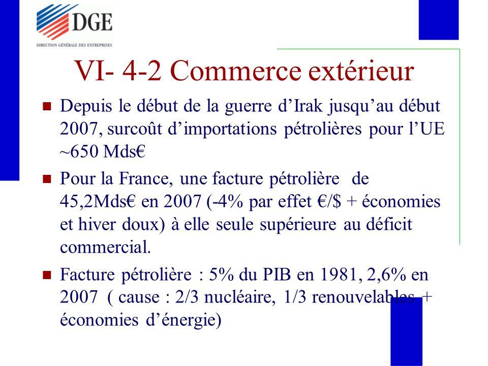 VI- 4-2 Commerce extérieur Depuis le début de la guerre dIrak jusquau début 2007, surcoût dimportations pétrolières pour lUE ~650 Mds Pour la France,
