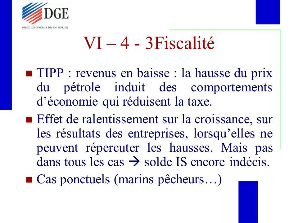 VI – 4 - 3Fiscalité TIPP : revenus en baisse : la hausse du prix du pétrole induit des comportements déconomie qui réduisent la taxe. Effet de ralenti