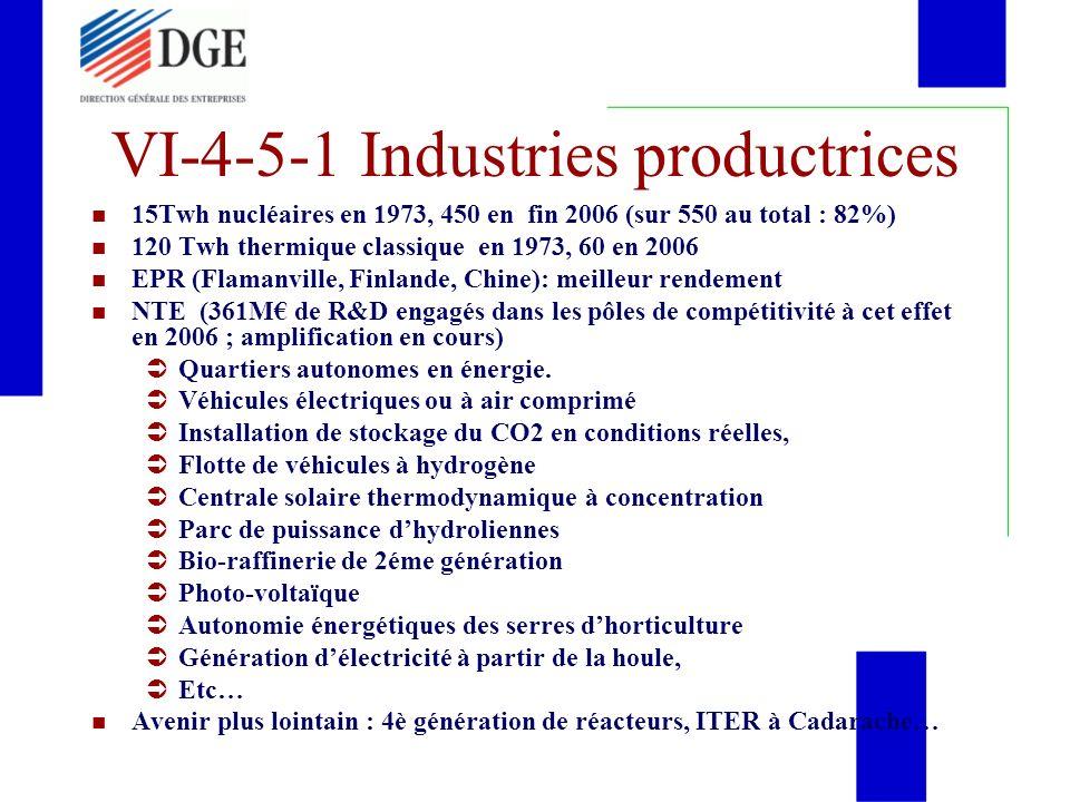 VI-4-5-1 Industries productrices 15Twh nucléaires en 1973, 450 en fin 2006 (sur 550 au total : 82%) 120 Twh thermique classique en 1973, 60 en 2006 EP