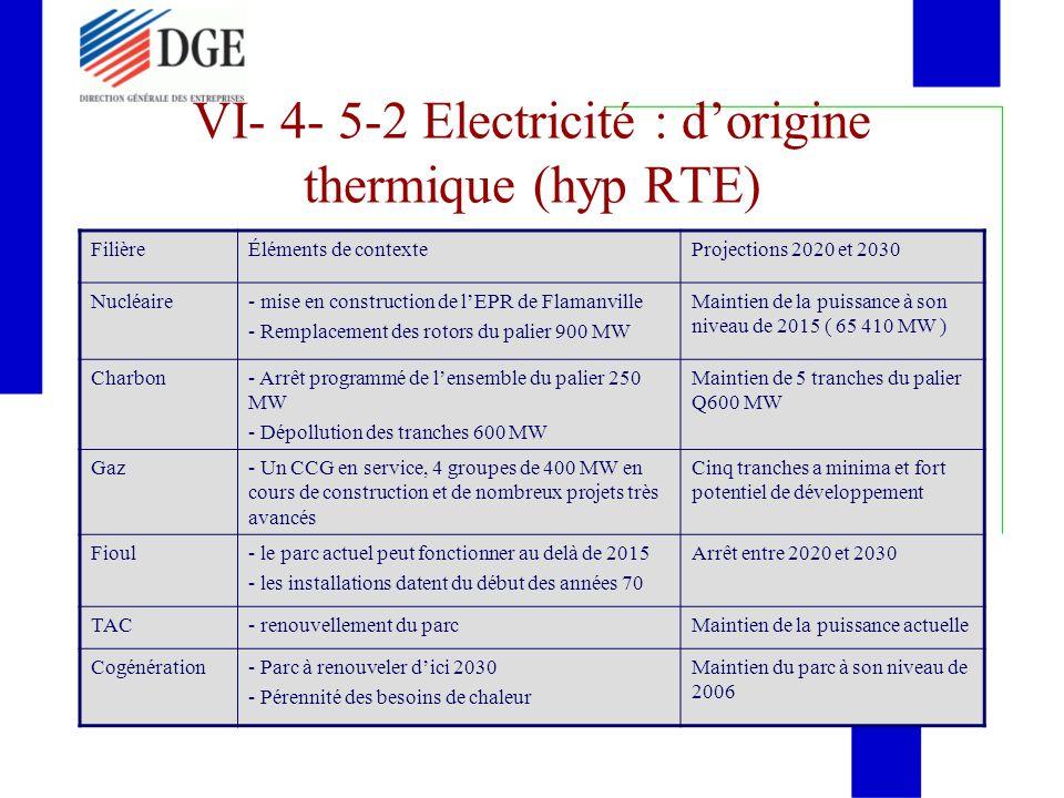 VI- 4- 5-2 Electricité : dorigine thermique (hyp RTE) FilièreÉléments de contexteProjections 2020 et 2030 Nucléaire- mise en construction de lEPR de F