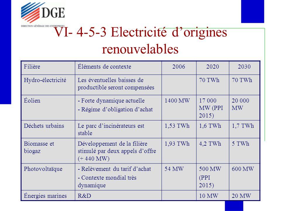 VI- 4-5-3 Electricité dorigines renouvelables FilièreÉléments de contexte200620202030 Hydro-électricitéLes éventuelles baisses de productible seront c