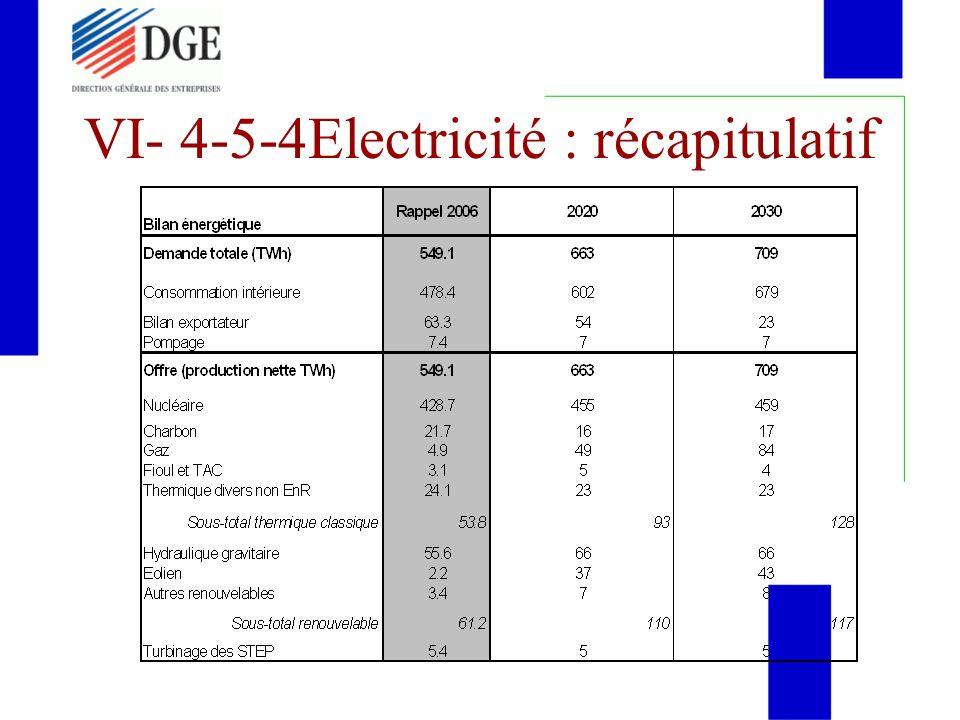 VI- 4-5-4Electricité : récapitulatif