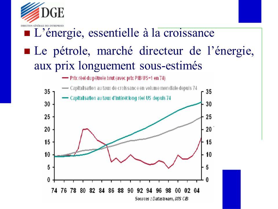 Lénergie, essentielle à la croissance Le pétrole, marché directeur de lénergie, aux prix longuement sous-estimés