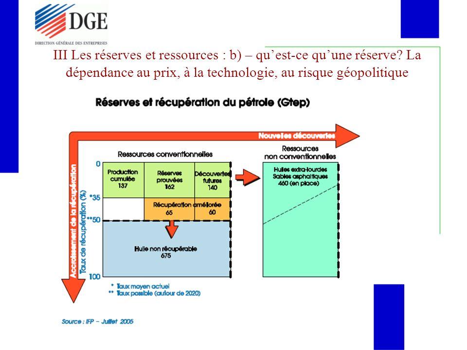 VI- 4- 5-2 Electricité : dorigine thermique (hyp RTE) FilièreÉléments de contexteProjections 2020 et 2030 Nucléaire- mise en construction de lEPR de Flamanville - Remplacement des rotors du palier 900 MW Maintien de la puissance à son niveau de 2015 ( 65 410 MW ) Charbon- Arrêt programmé de lensemble du palier 250 MW - Dépollution des tranches 600 MW Maintien de 5 tranches du palier Q600 MW Gaz- Un CCG en service, 4 groupes de 400 MW en cours de construction et de nombreux projets très avancés Cinq tranches a minima et fort potentiel de développement Fioul- le parc actuel peut fonctionner au delà de 2015 - les installations datent du début des années 70 Arrêt entre 2020 et 2030 TAC- renouvellement du parcMaintien de la puissance actuelle Cogénération- Parc à renouveler dici 2030 - Pérennité des besoins de chaleur Maintien du parc à son niveau de 2006
