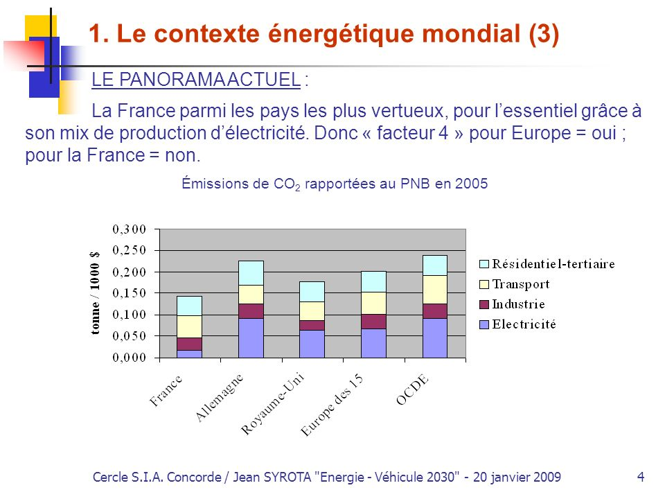 Cercle S.I.A.Concorde / Jean SYROTA Energie - Véhicule 2030 - 20 janvier 20095 1.
