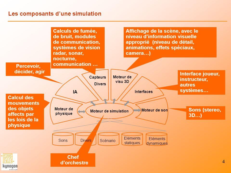 4 Les composants dune simulation Interface joueur, instructeur, autres systèmes… Calcul des mouvements des objets affects par les lois de la physique