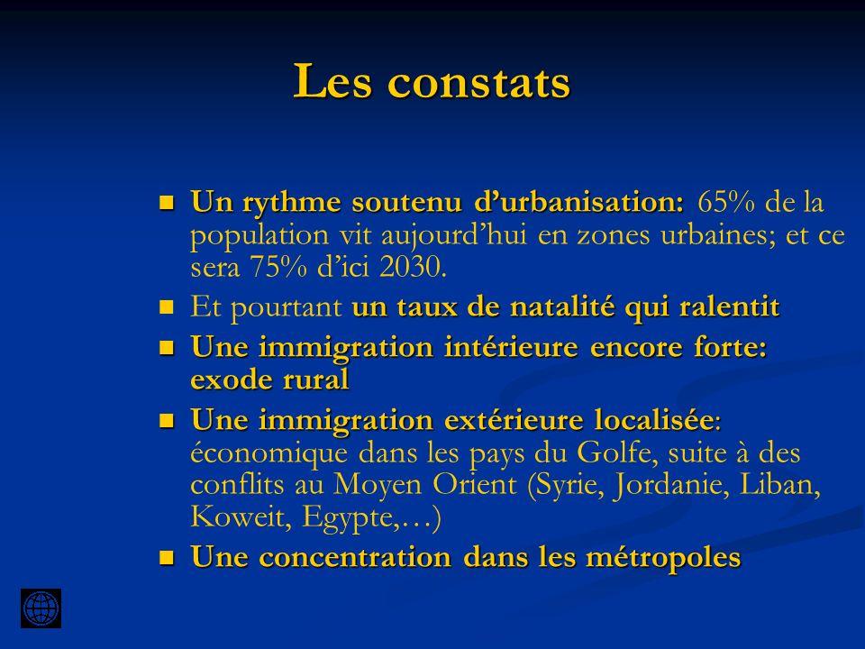 Les constats Un rythme soutenu durbanisation: Un rythme soutenu durbanisation: 65% de la population vit aujourdhui en zones urbaines; et ce sera 75% d