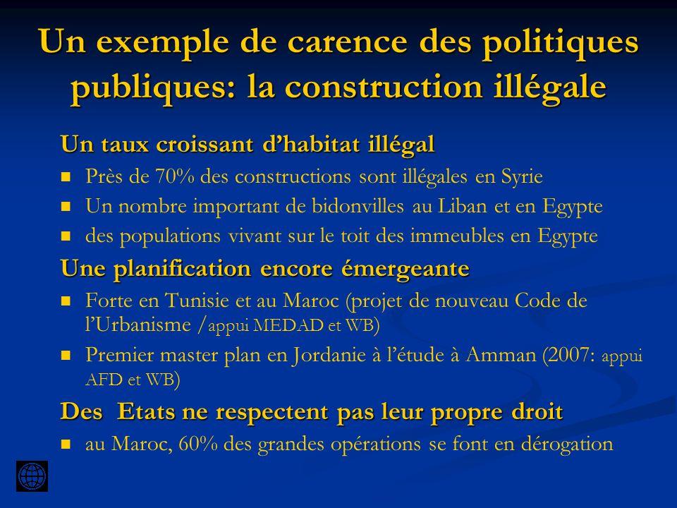 Un exemple de carence des politiques publiques: la construction illégale Un taux croissant dhabitat illégal Près de 70% des constructions sont illégal