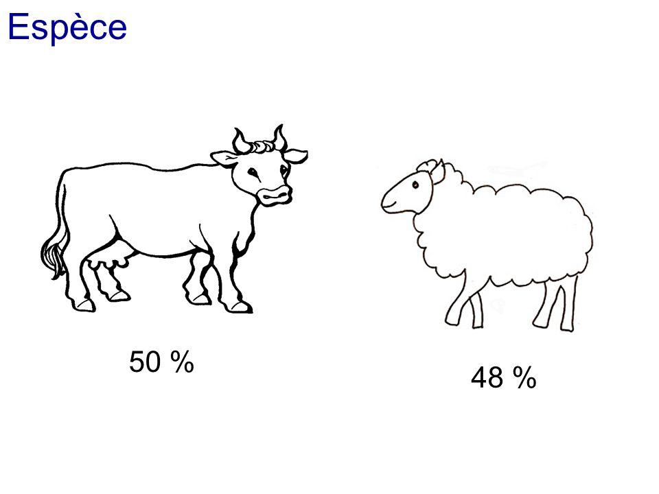 Espèce 50 % 48 %