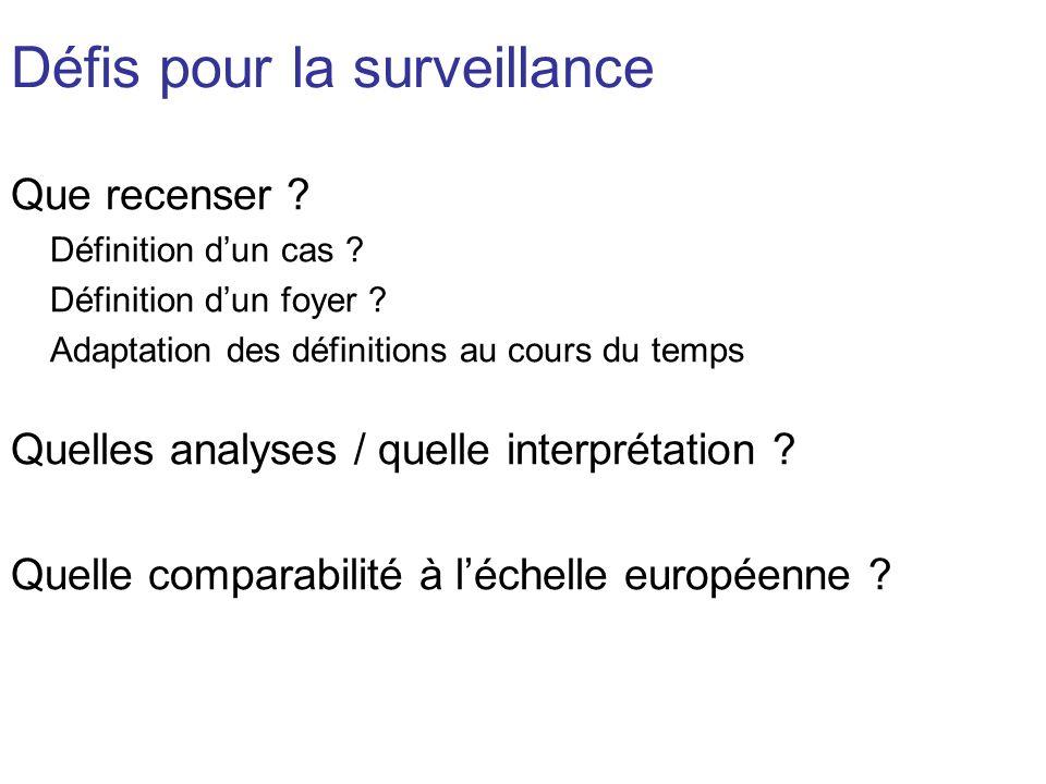 Défis pour la surveillance Que recenser ? Définition dun cas ? Définition dun foyer ? Adaptation des définitions au cours du temps Quelles analyses /