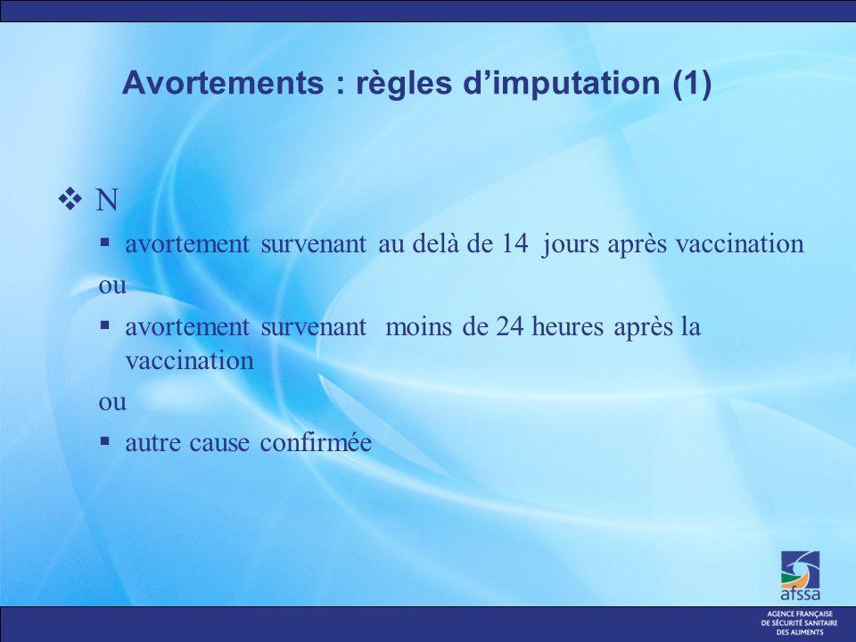 Avortements : règles dimputation (1) N avortement survenant au delà de 14 jours après vaccination ou avortement survenant moins de 24 heures après la vaccination ou autre cause confirmée
