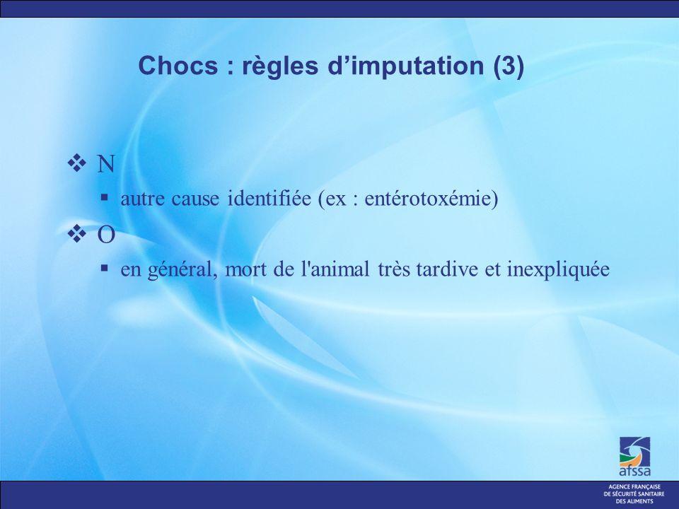 Chocs : règles dimputation (3) N autre cause identifiée (ex : entérotoxémie) O en général, mort de l animal très tardive et inexpliquée