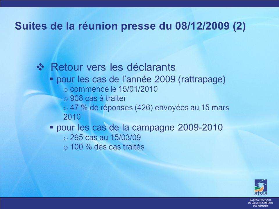 Suites de la réunion presse du 08/12/2009 (2) Retour vers les déclarants pour les cas de lannée 2009 (rattrapage) o commencé le 15/01/2010 o 908 cas à traiter o 47 % de réponses (426) envoyées au 15 mars 2010 pour les cas de la campagne 2009-2010 o 295 cas au 15/03/09 o 100 % des cas traités