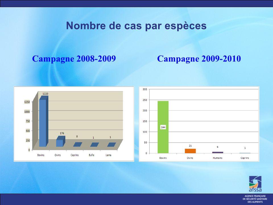 Nombre de cas par espèces Campagne 2008-2009Campagne 2009-2010