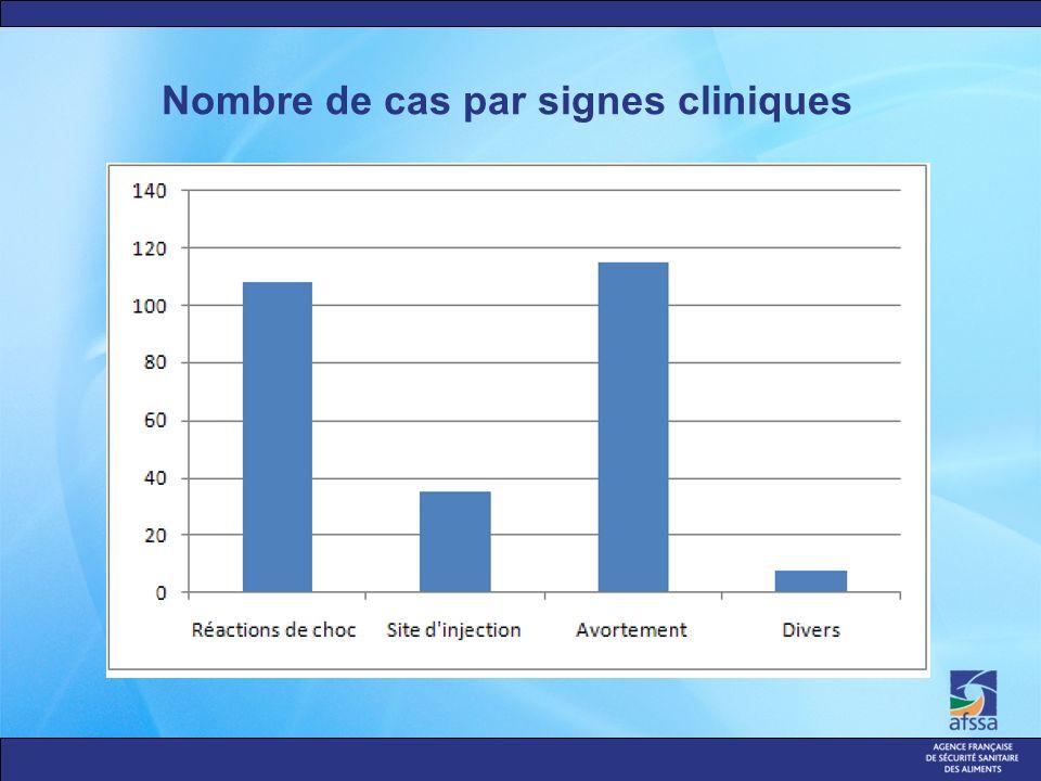 Nombre de cas par signes cliniques