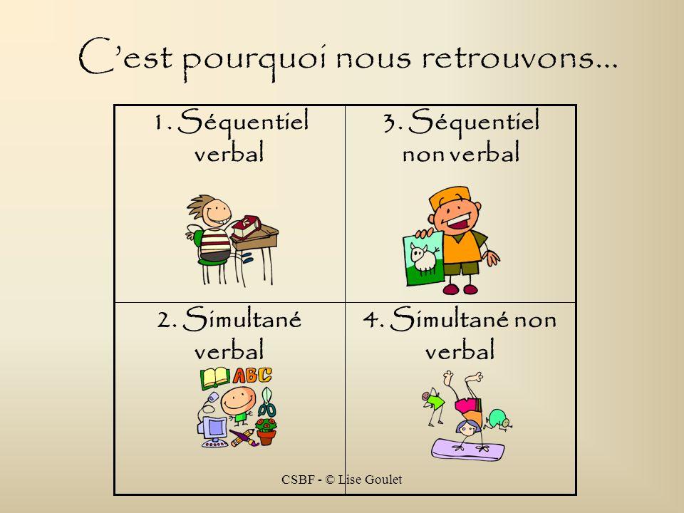 CSBF - © Lise Goulet 4. Simultané non verbal 2. Simultané verbal 3. Séquentiel non verbal 1. Séquentiel verbal Cest pourquoi nous retrouvons…