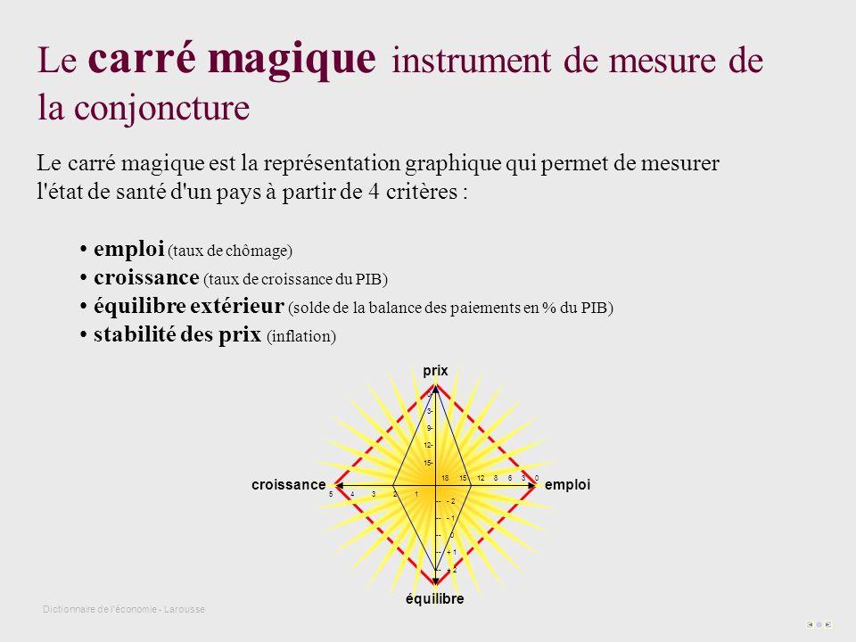 Le carré magique est la représentation graphique qui permet de mesurer l état de santé d un pays à partir de 4 critères : emploi (taux de chômage) croissance (taux de croissance du PIB) équilibre extérieur (solde de la balance des paiements en % du PIB) stabilité des prix (inflation) Le carré magique instrument de mesure de la conjoncture Dictionnaire de l économie - Larousse prix équilibre croissanceemploi 0- 3- 9- 12- 15- -- - 2 -- - 1 -- 0 -- + 1 -- + 2 5 4 3 2 1 18 15 12 8 6 3 0