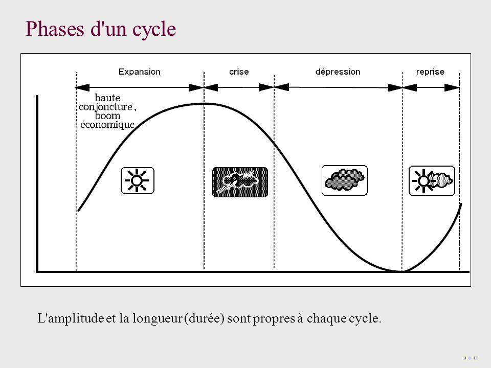 Phases d'un cycle L'amplitude et la longueur (durée) sont propres à chaque cycle.