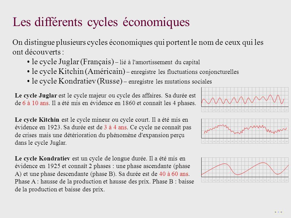 Les différents cycles économiques On distingue plusieurs cycles économiques qui portent le nom de ceux qui les ont découverts : le cycle Juglar (Français) – lié à l amortissement du capital le cycle Kitchin (Américain) – enregistre les fluctuations conjoncturelles le cycle Kondratiev (Russe) – enregistre les mutations sociales Le cycle Juglar est le cycle majeur ou cycle des affaires.