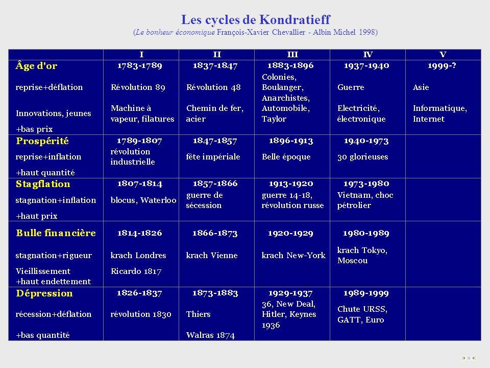 Les cycles de Kondratieff (Le bonheur économique François-Xavier Chevallier - Albin Michel 1998)